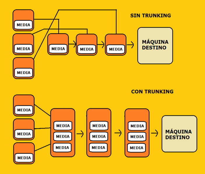 Archivo:Trunking iax.png